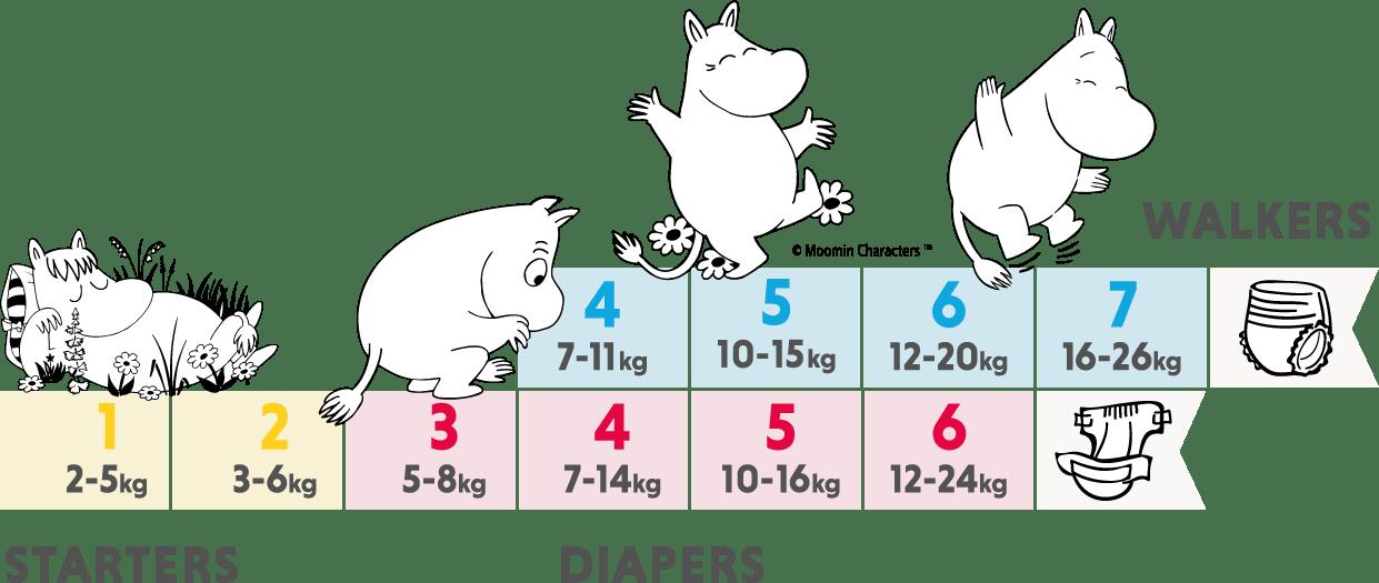 muumibaby-kokotaulukko-sizechart-04-2020